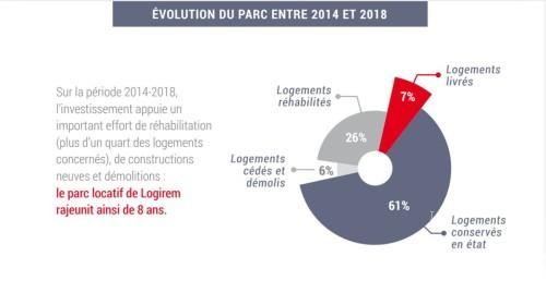 Evolution parc entre 2014 et 2018